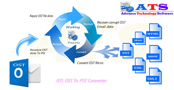 OST to PST Converter Simply Fix and Convert OST email in PST